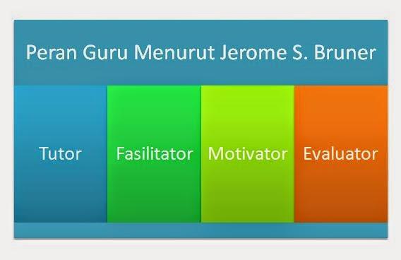 Peran Guru Menurut Jerome S. Bruner