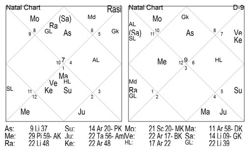 CHART -2 has 88 points of lagna and 97 points of Navansha.