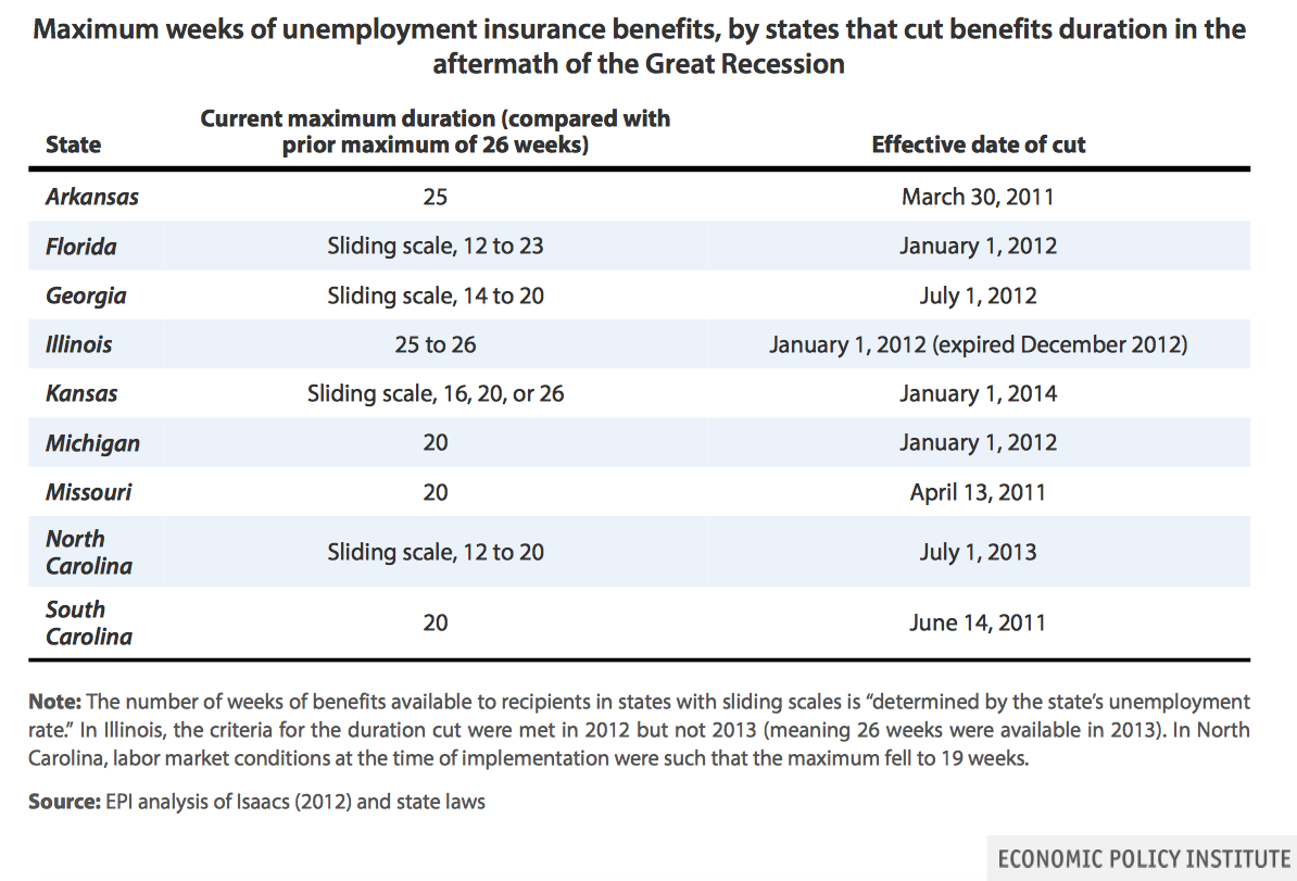 The unemployment insurance recipiency rate oye times for Table 6 insurance rating