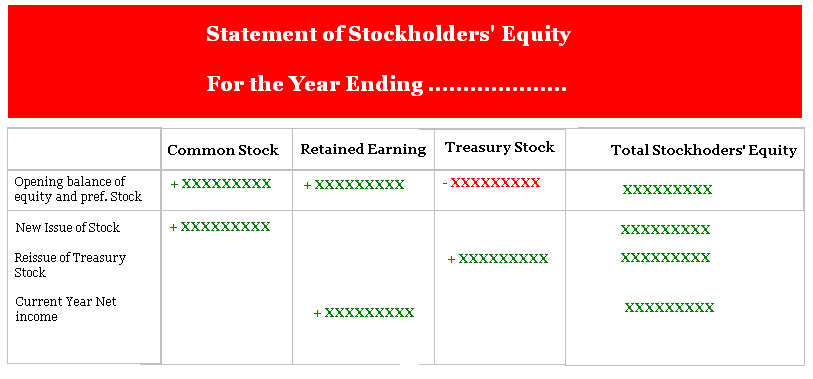 audit of stockholders equity The owners' equity (stockholders' equity) section is one of the most difficult sections to prepare and understand this is due to the complexity of capital stock agreements and the various restrictions on stockholders' equity imposed by state corporation laws, liability agreements, and boards of directors.