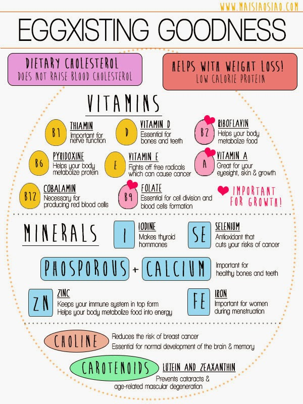 healthy facts about eggs