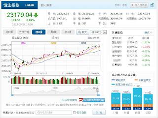 中国株コバンザメ投資 香港ハンセン指数20130924