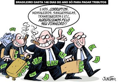 Brasileiro trabalha 150 dias para pagar impostos