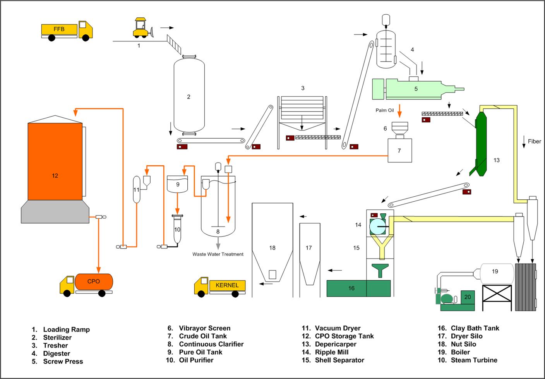 proses pengolahan buah kelapa sawit menjadi minyak