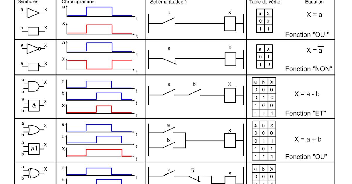 Exercices corrig s de la logique combinatoire cours d for Base logique