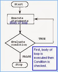 Purpose and Example of do while Loop in CPP Language