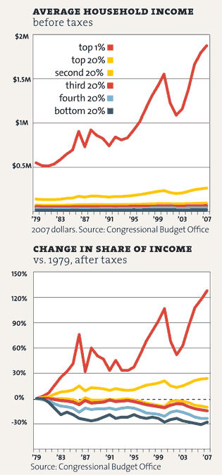 Chart showing runaway growth in income disparity
