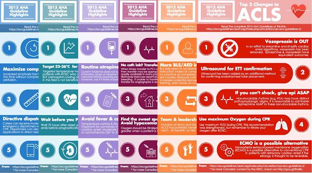Urgencias y emergencias: RCP 2015
