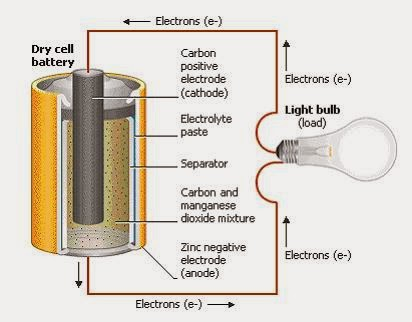 direct current examples. batteries have positive (+) and negative (-) terminals. if you take a wire connect the terminals on battery, electrons in direct current examples e