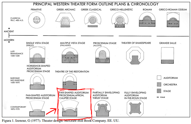 various theater stage layouts
