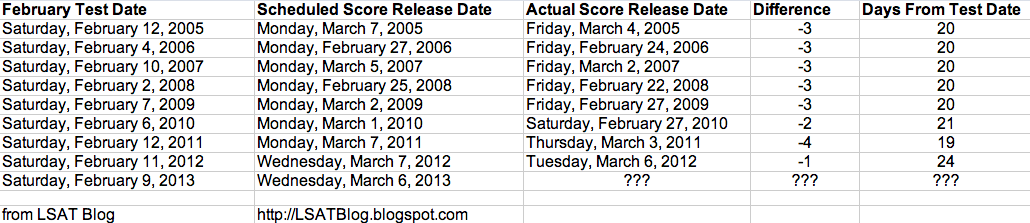 LSAT Blog February 2013 LSAT Score Release Dates