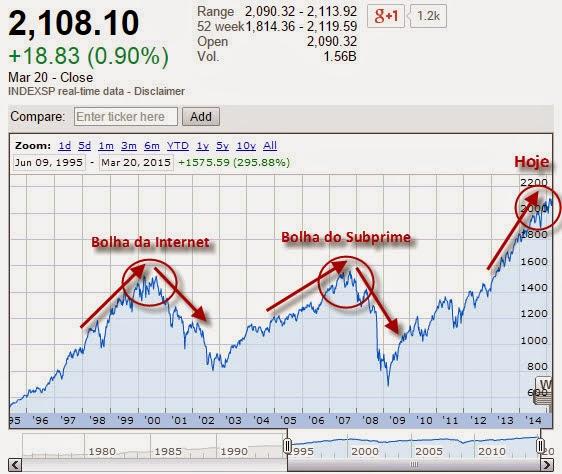 Índice S&P 500 desde 1992 até hoje