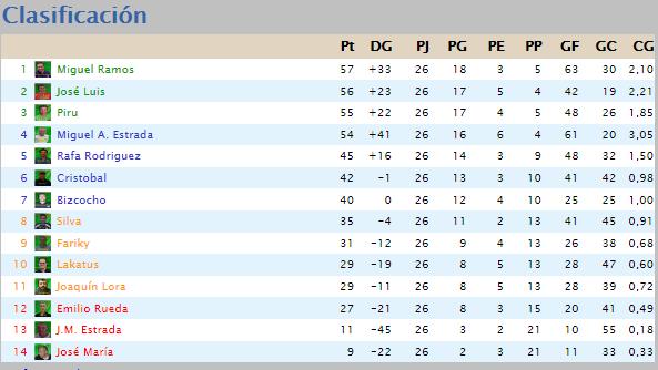 Clasificación Liga 2015/16