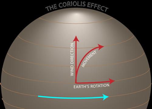coriolis effect diagram juanribon  : coriolis effect diagram - findchart.co