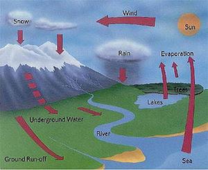 animasi gerak siklus hidrologi
