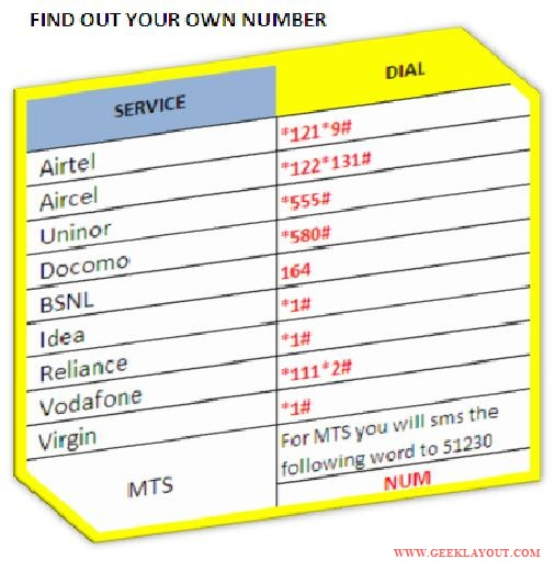 FIND OUT YOUR OWN MOBILE NUMBER
