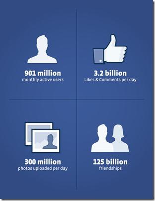 احصائيات جديدة لموقع الفيس بوك : 901 مستخدم بالاضافة الي 3.2 مليار اعجاب و تعليق في اليوم