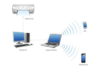 Wireless PAN (WPAN)