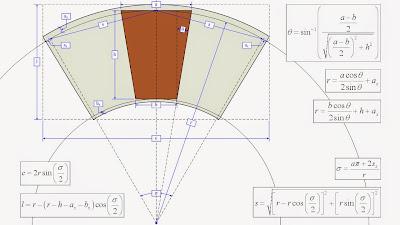 Formulas matemáticas que definem o formato do molde do tecido