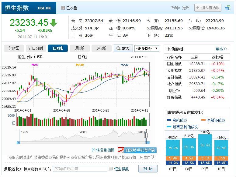 中国株コバンザメ投資 香港ハンセン指数20140711