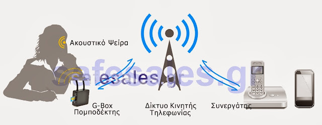 covert communication spy earpiece pseira akoustiko
