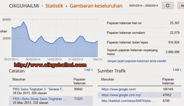 Trafik 20 000 Pengunjung Setiap Hari Selama Sebulan