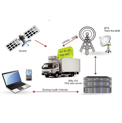 Thiết bị giám sát hành trình - thiết bị nhỏ, lợi ích to