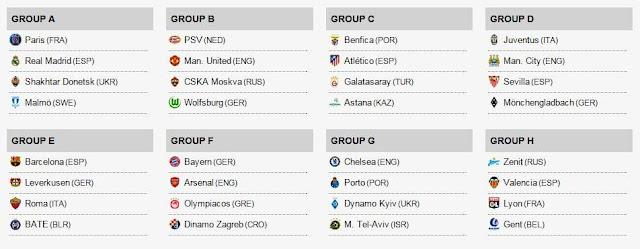 Hasil Undian (Drawing) Grup Liga Champions 2015/2016