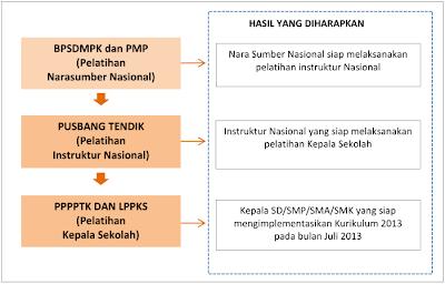 Diklat Implementasi Kurikulum 2013