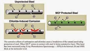 Chất ức chế ăn mòn MCI phục hồi kết cấu bê tông cầu cảng  Chat%2Buc%2Bche%2Ban%2Bmon%2BMCI%2B1