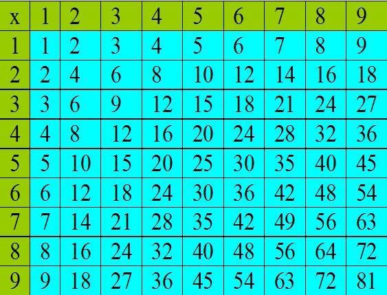 Brooks, J. / Multiplication Practice