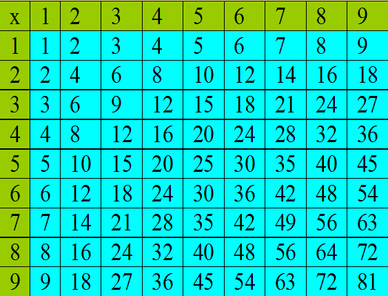 Learning ideas grades k 8 march 2012 - Multiplication table interactive ...