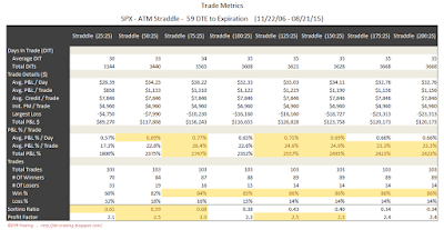 SPX Short Options Straddle Trade Metrics - 59 DTE - Risk:Reward 25% Exits