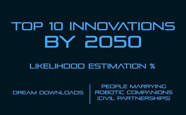 Image: Top 10 Innovations by 2050