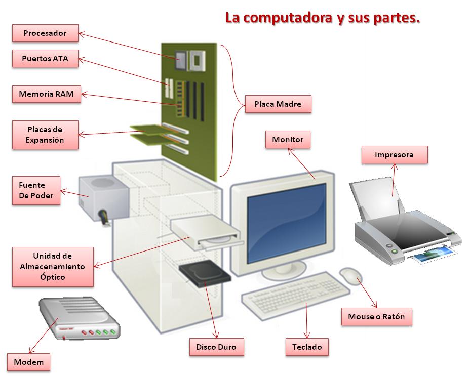 La computadora for Practica de oficina definicion