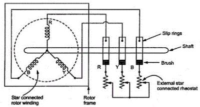 Deskripsi Konstruksi Motor Induksi Tiga Fasa