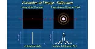 TD Optique physique  smp s4