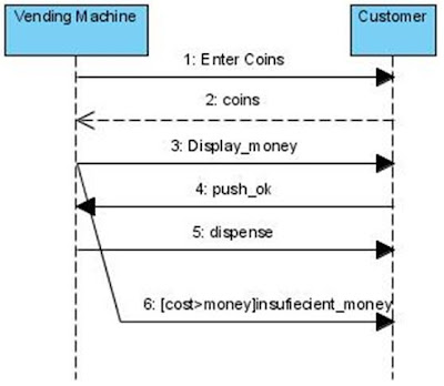 Sequence Diagram for Vending Machine