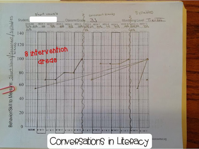 plotting and interpreting data graphs