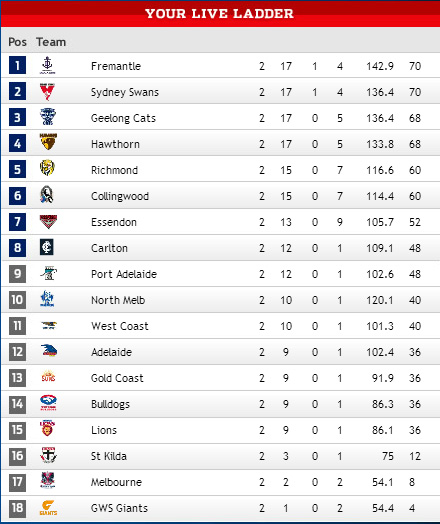 Ugly Bustards Footy Tipping: AFL Results R21 - Freo Firm Favourites ...
