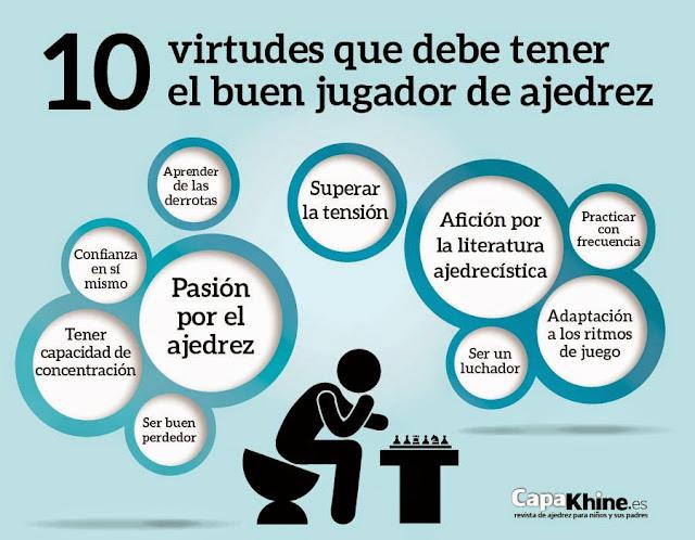 http://capakhine.es/index.php/blog-capakhine/75-las-10-virtudes-que-deberia-tener-un-buen-jugador-de-ajedrez