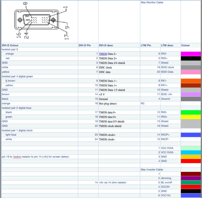 dremel junkie the 15 imac g4 pinout courtesy of pgee70 here is the pinout from the 15 imac g4 mod that inspired all of my subsequent tmds to dvi mods