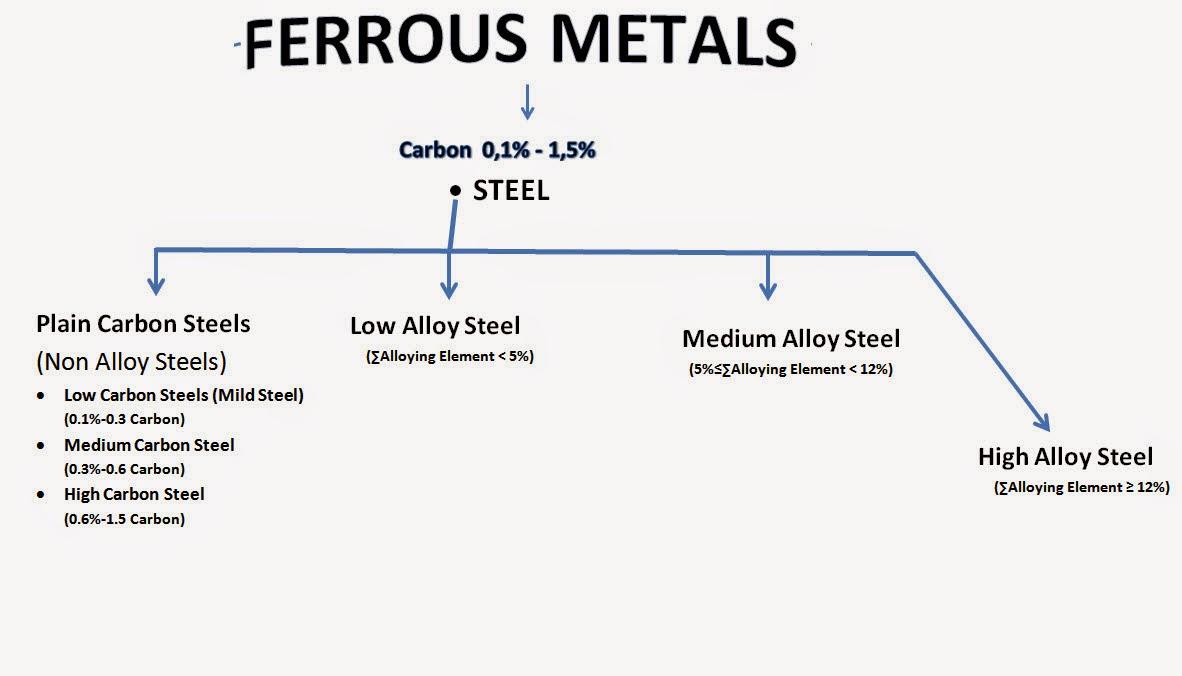 Plain Carbon Steel Slab : Easa part module materials and hardware eylül