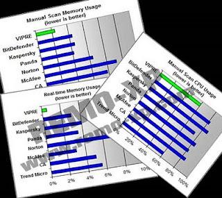 Vipre 4.0.3904 Antivirus Premium 1