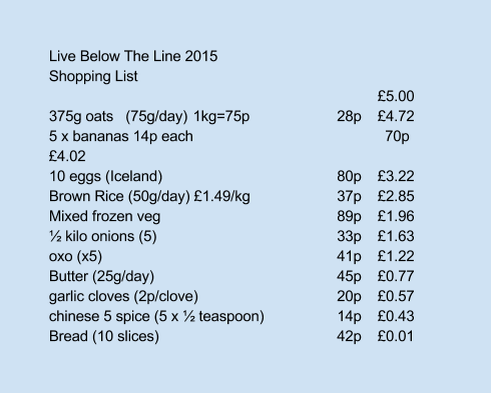 Live Below The Line Shopping List