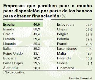 como perciben las empresas la predisposición de los bancos a conceder préstamos para la financiación