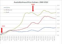 http://www.abs.gov.au/ausstats/abs@.nsf/mf/6416.0