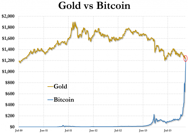 Infographic Ideas zerohedge infographic : Kirill Klip.: Even Golden Bubbles Are Made Of Bubbles: Bitcoin Vs ...