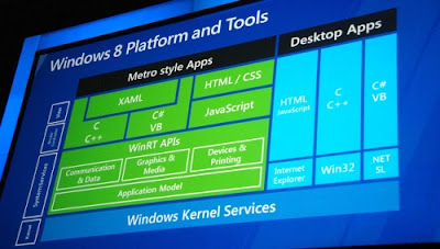 Windows 8 уже доступна для загрузки
