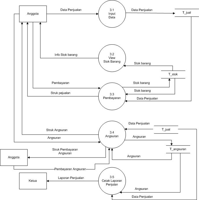 Belajar bersama membuat data flow diagram dfd dfd level 2 proses 2 proses penjualan ccuart Gallery